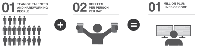 21 people + 2 coffees per day = 1M lines of print management code :-)