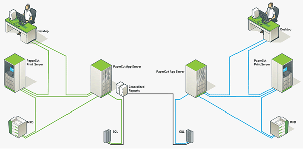 Manage printing across decentralized multi-server and multi-site networks with PaperCut