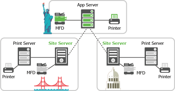 PaperCut Site Server working within multi-site network environments