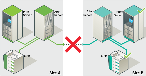 PaperCut Site Server as part of your disaster recovery plan