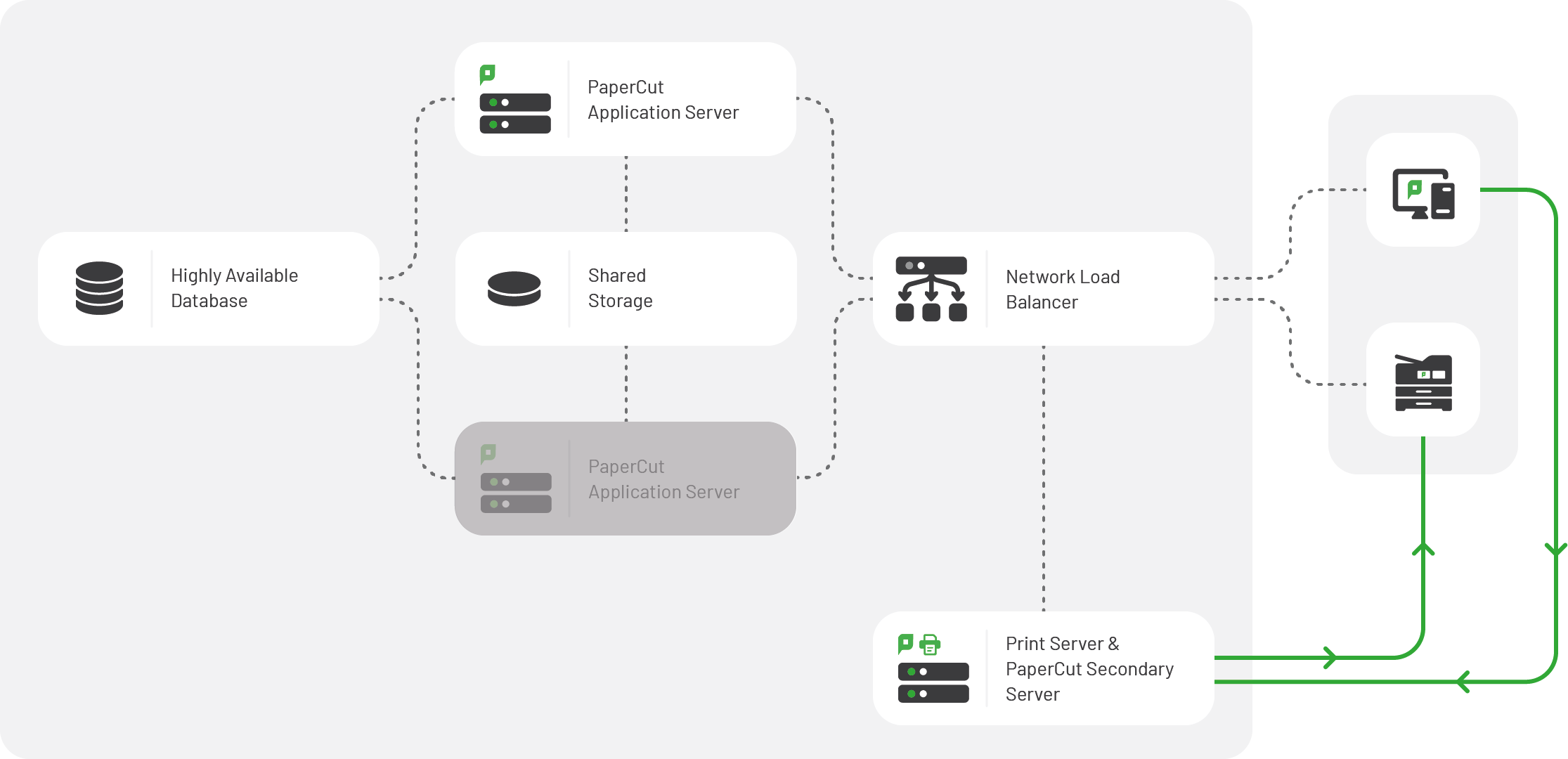 High-Level System Architecture of PaperCut Application Server Failover