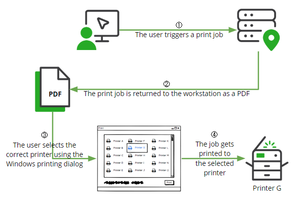 KB Citrix Session Local Printing Workflow