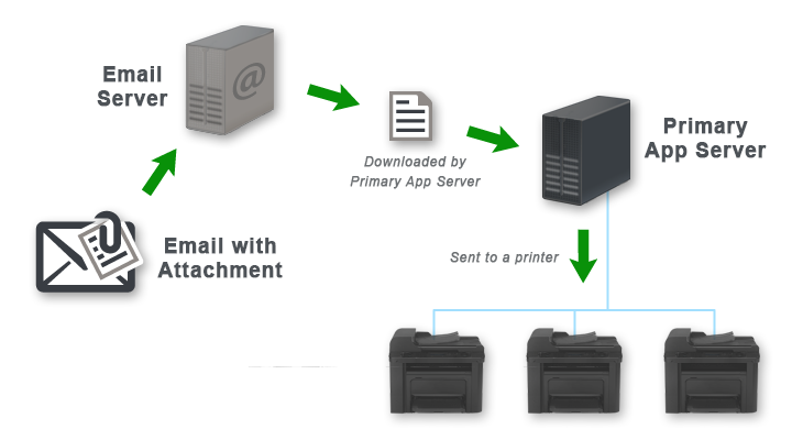 Email to Print