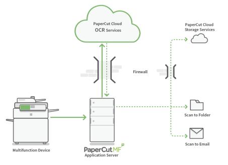 PaperCut Cloud Services FAQs