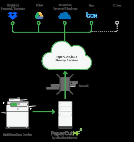 PaperCut MF Cloud Services