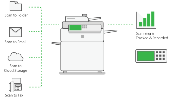 What is Integrated Scanning?