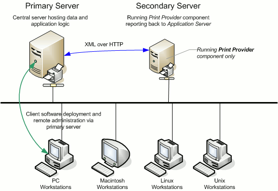 architecture secondary server pngcollection application server architecture diagram pictures diagrams