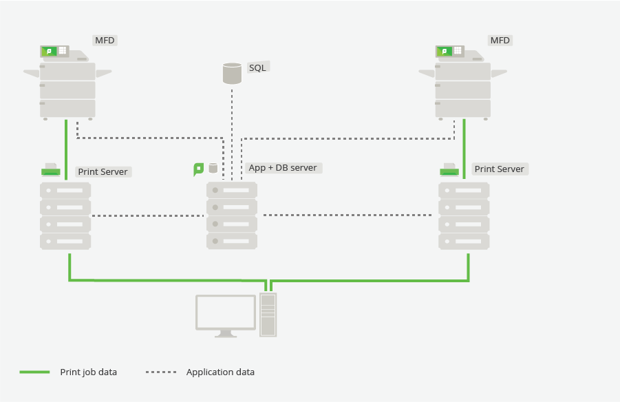 Multi-server and multi-site deployments