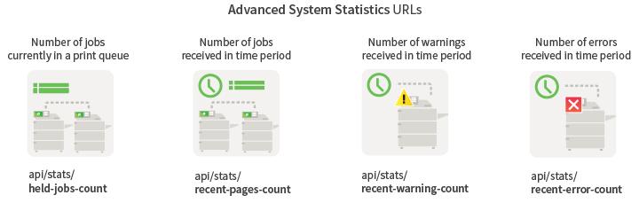 Advanced system statistics URLs